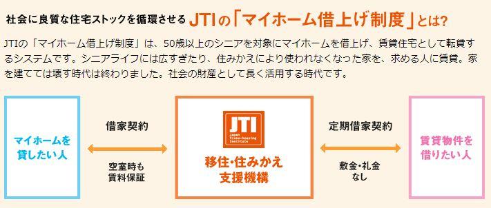 住み替え支援機構JTIのマイホーム借り上げ制度