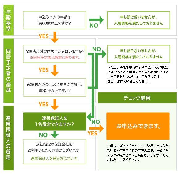 大阪市 高齢者向け優良賃貸住宅申し込み基準