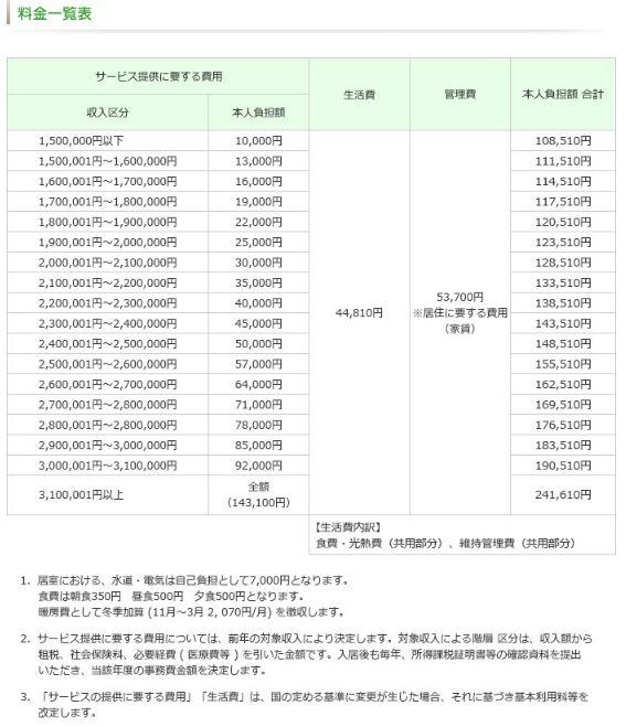 都市型軽費老人ホーム「愛の家」月額費用の料金表